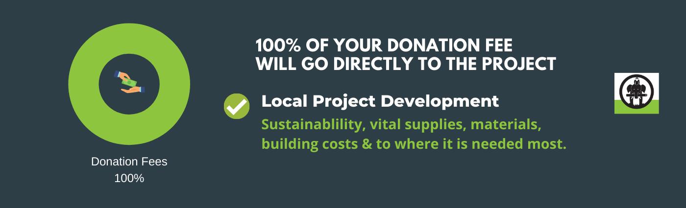 donation fee where money goes